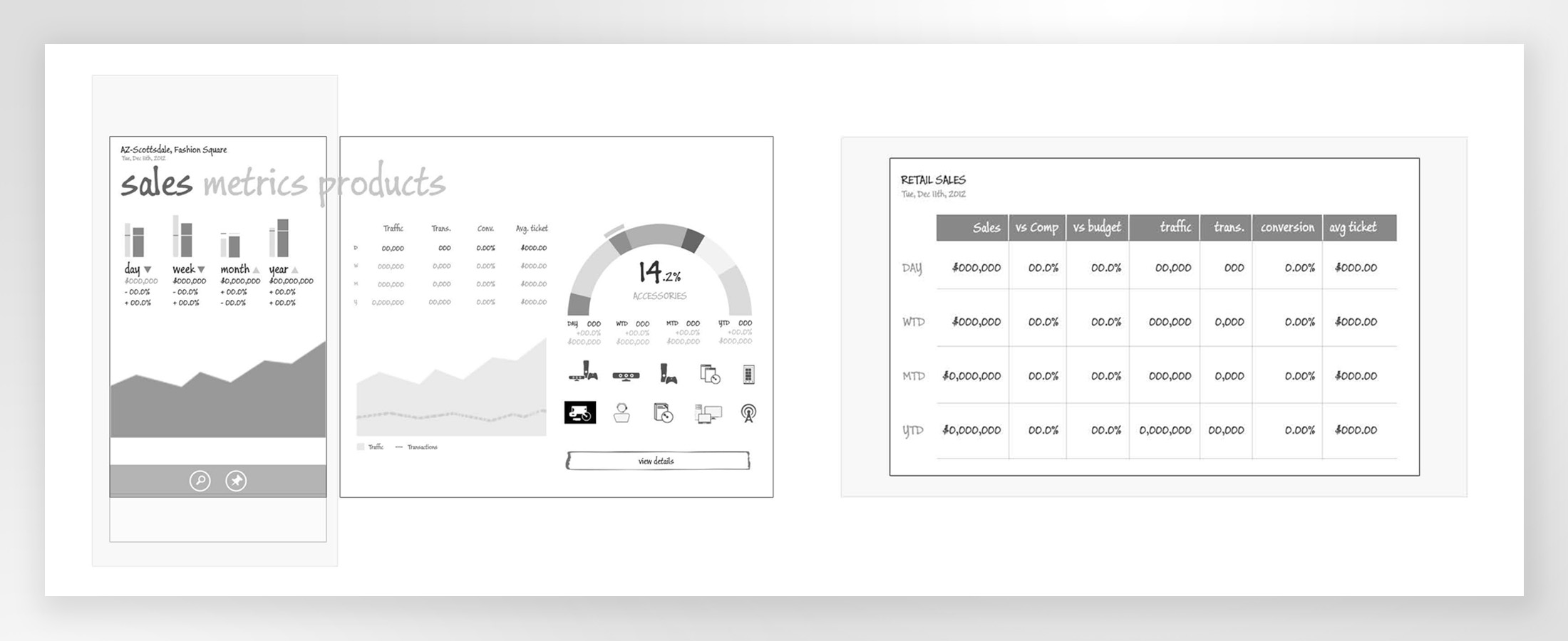 Sales Dashoard wireframes